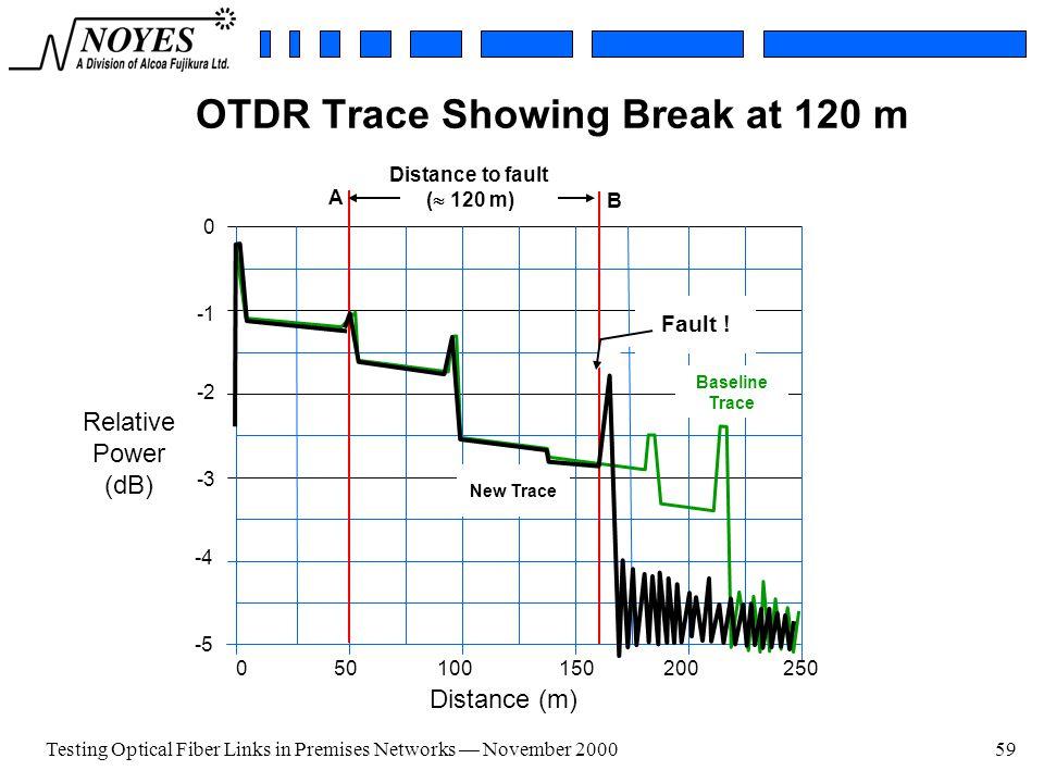 Testing Optical Fiber Links Ppt Video Online Download