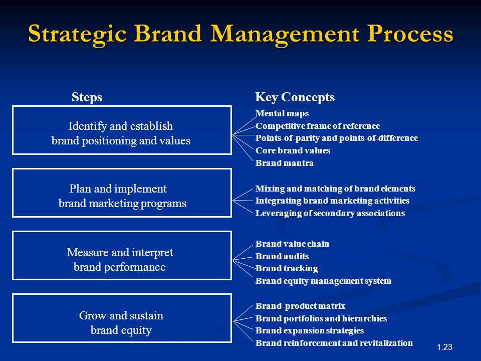 essays on strategic management Strategic management analysis fedexвђ™s mission is to produce outstanding financial returns through its operational companies by providing shareholders with, вђњhigh value-added supply chain, transportation, and business and related information servicesвђќ (fedex, 2005u, para 1.