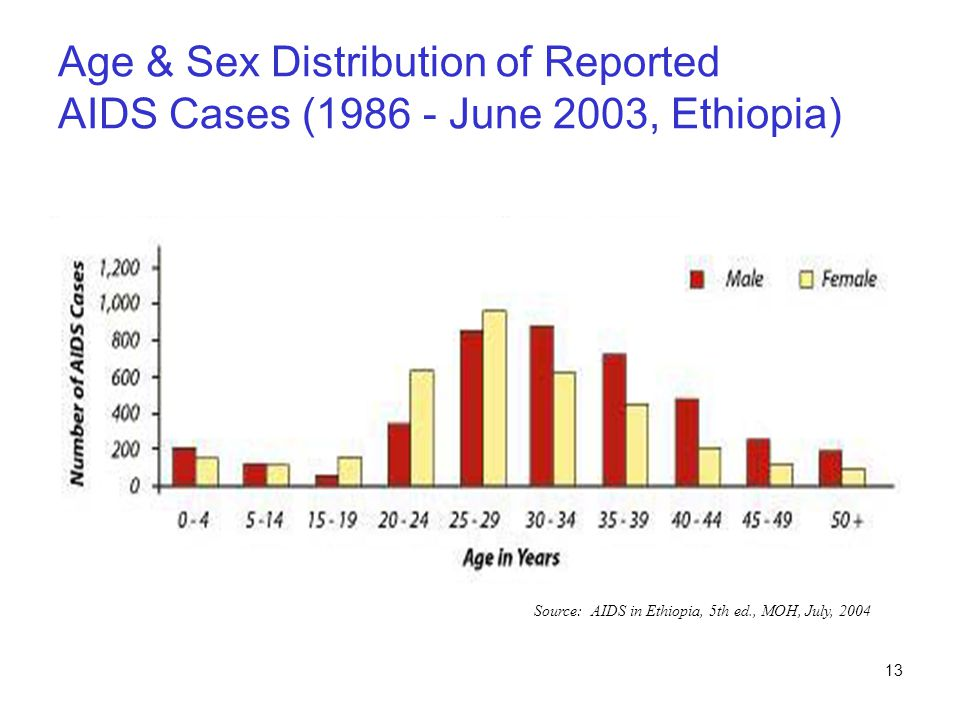 Age & Sex Distribution of Reported AIDS Cases ( June 2003, Ethiopia)