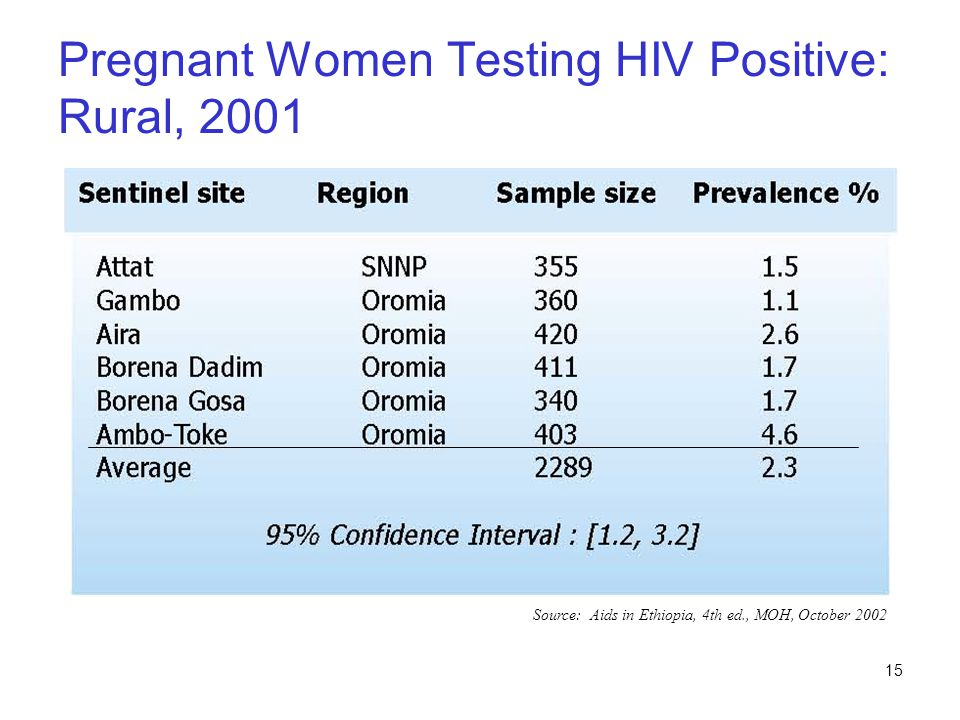 Pregnant Women Testing HIV Positive: Rural, 2001