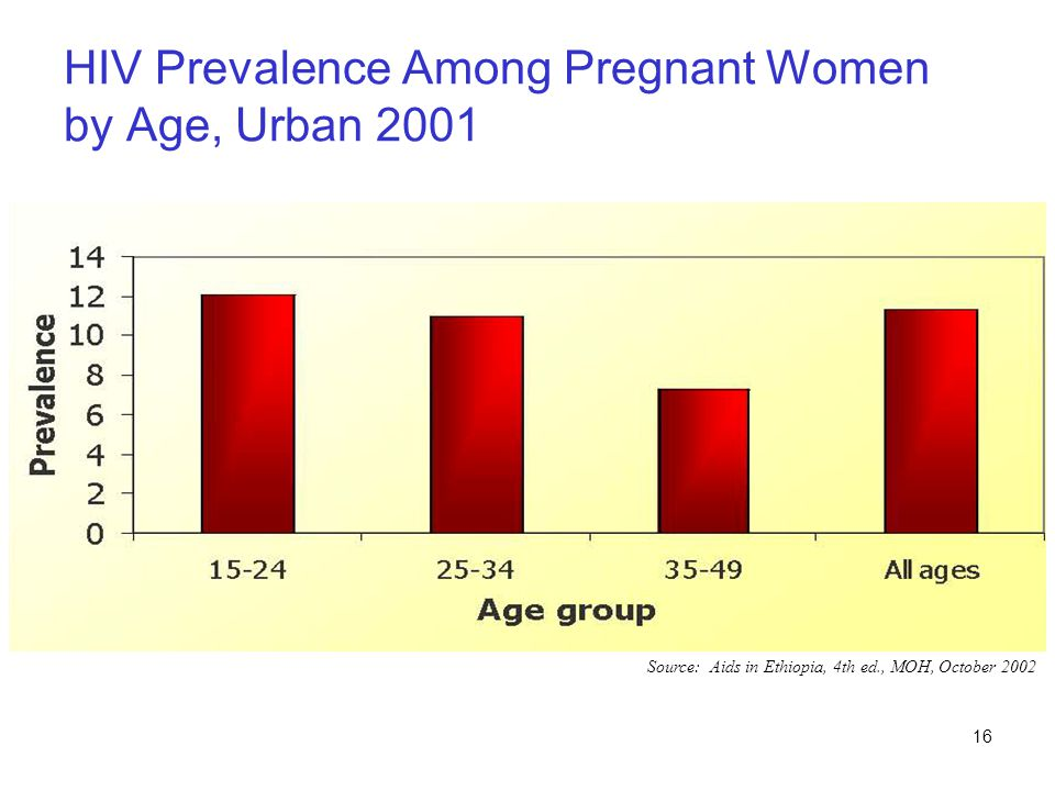 HIV Prevalence Among Pregnant Women by Age, Urban 2001