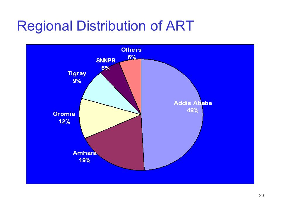 Regional Distribution of ART