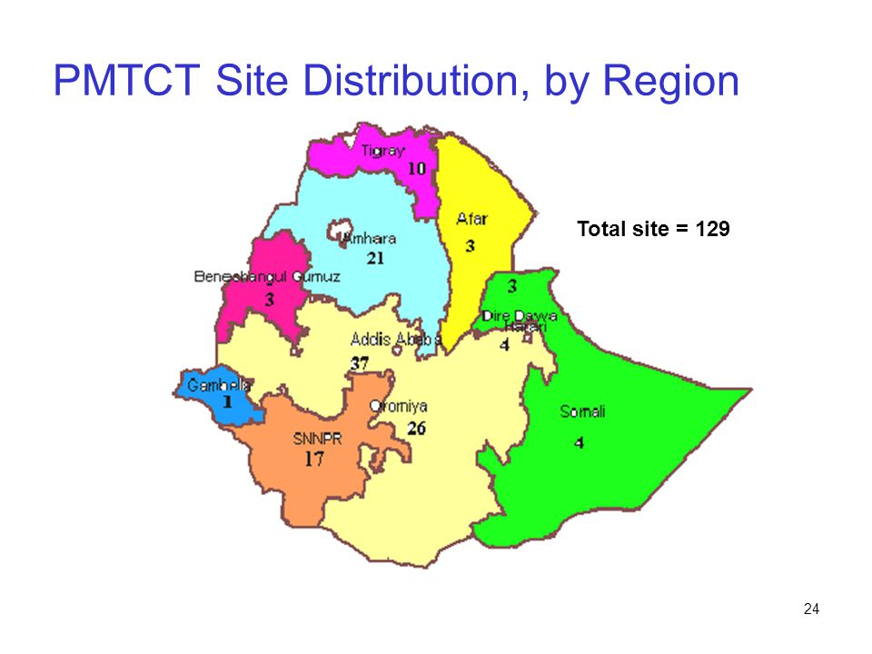 PMTCT Site Distribution, by Region