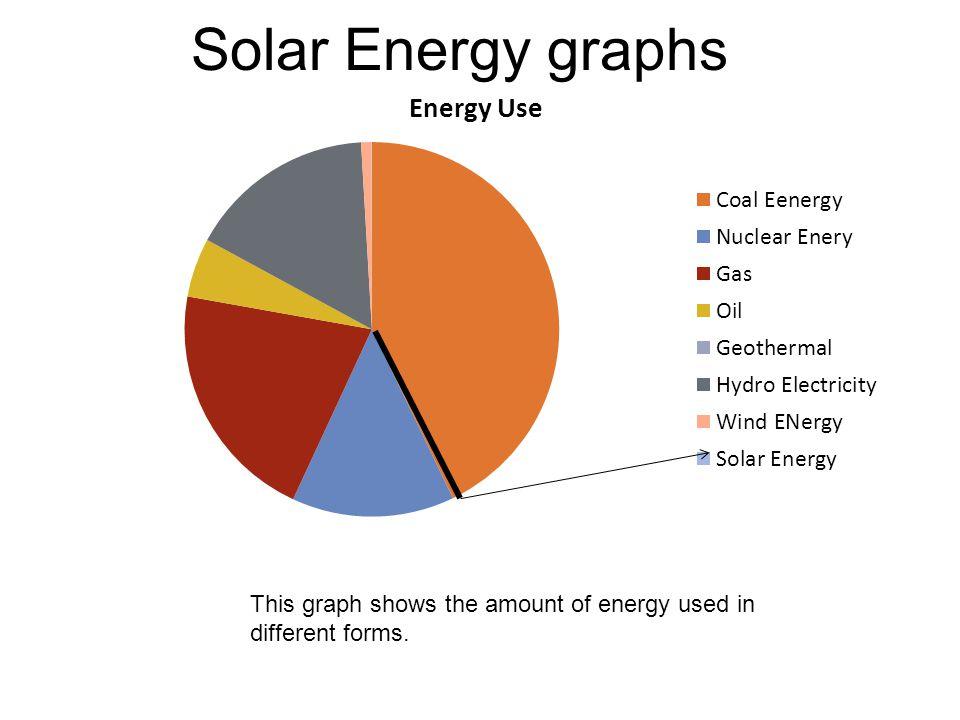 Solar Energy By Sam Levinson Maya Patel Ariel Ackerlund