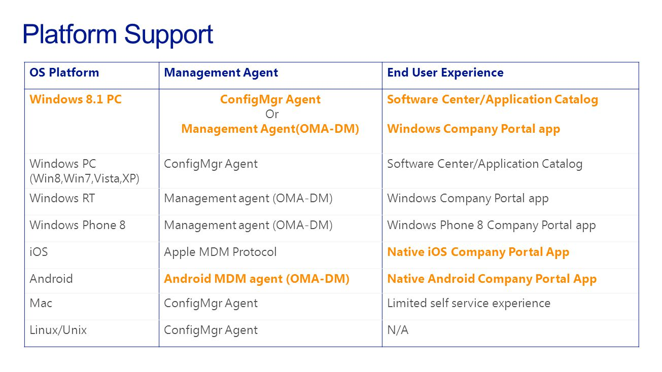 System Center 2012 R2 Configuration Manager with Windows