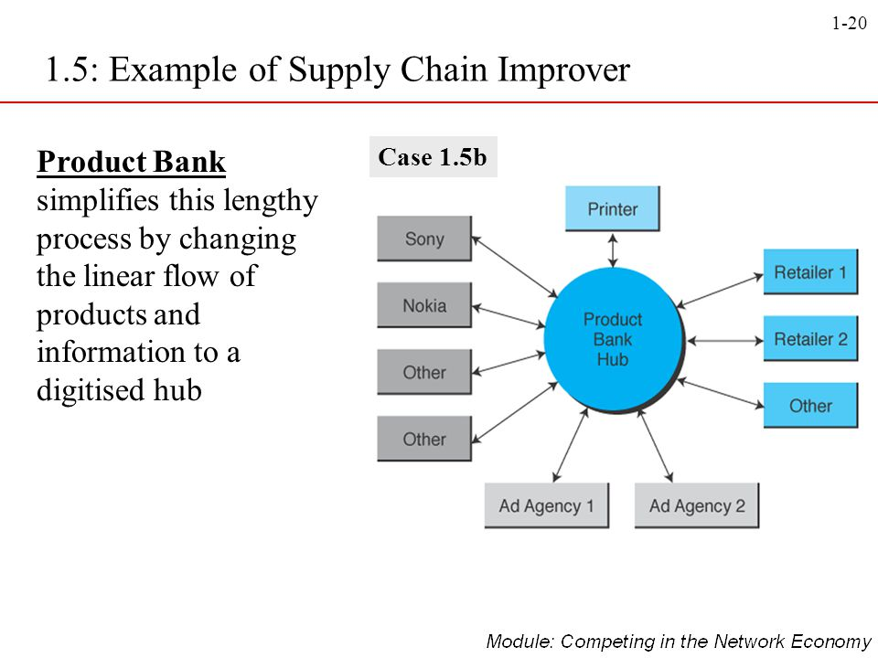 1.5: Example of Supply Chain Improver