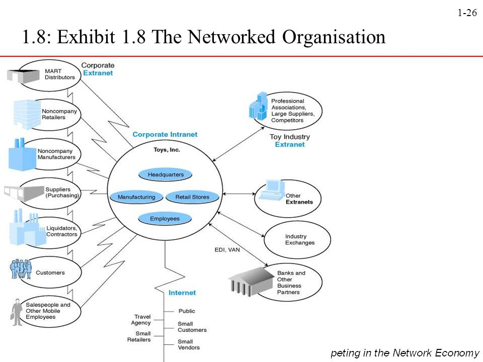 1.8: Exhibit 1.8 The Networked Organisation