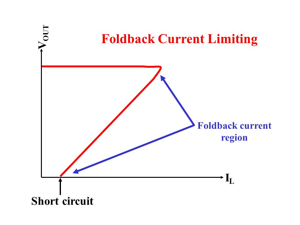 Foldback Current Limiting