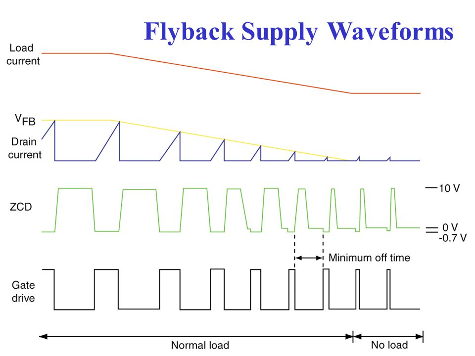 Flyback Supply Waveforms