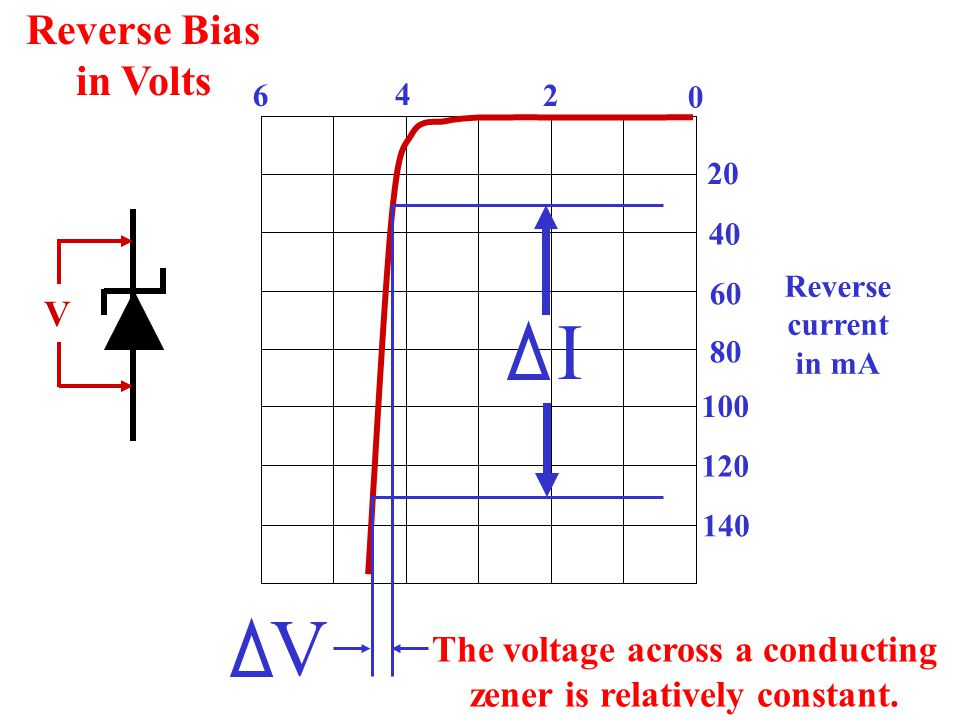 The voltage across a conducting zener is relatively constant.