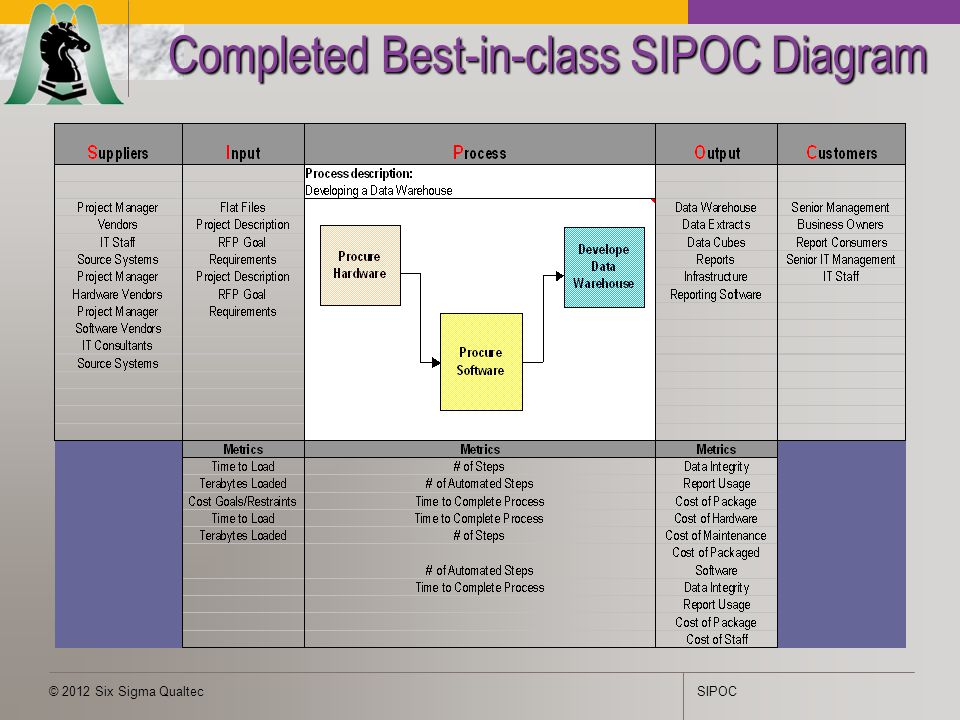 Sipoc ppt video online download 31 completed best in class sipoc diagram ccuart Choice Image