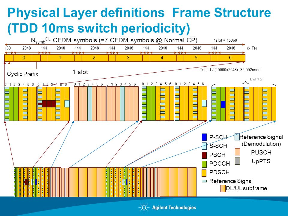 Concepts of 3GPP LTE RF Parametric Tests Renaud Duverne Wireless R&D ...
