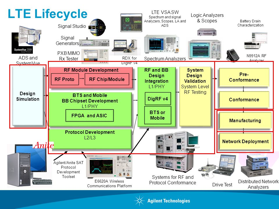 Agilent Network Simulator : Concepts of gpp lte rf parametric tests renaud duverne