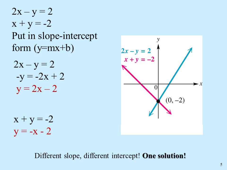 slope intercept form y=2  12.12 – Special Linear Systems - ppt video online download