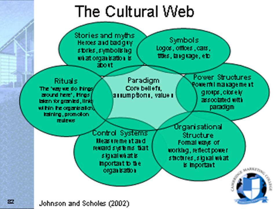 johnson and scholes cultural web