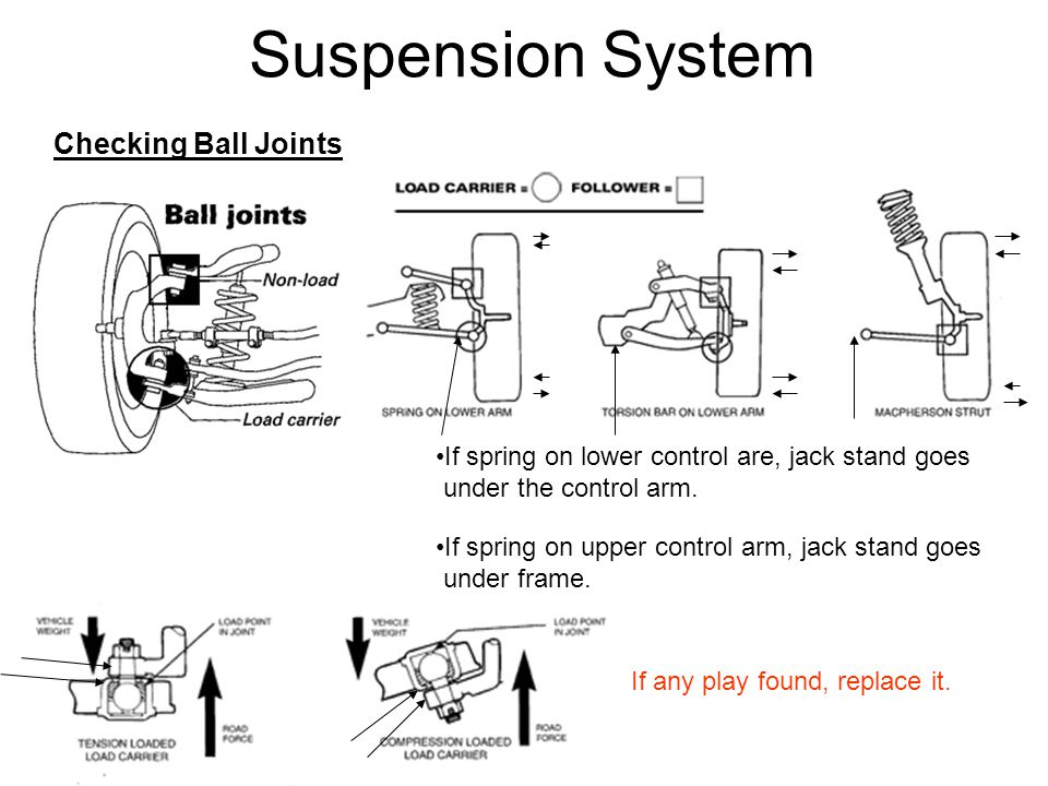 Suspension System Checking Ball Joints