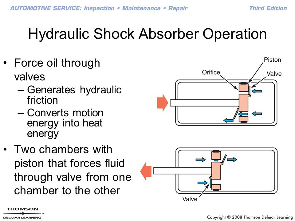 Hydraulic Shock Absorber Operation