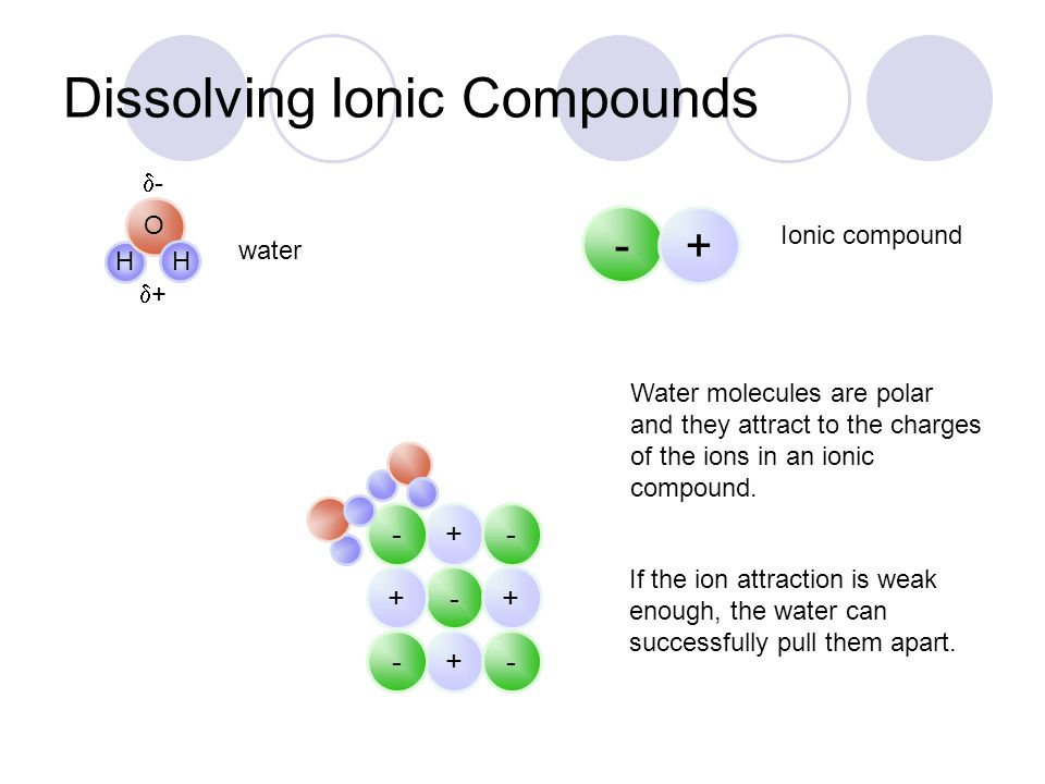 Dissolving Ionic Compounds
