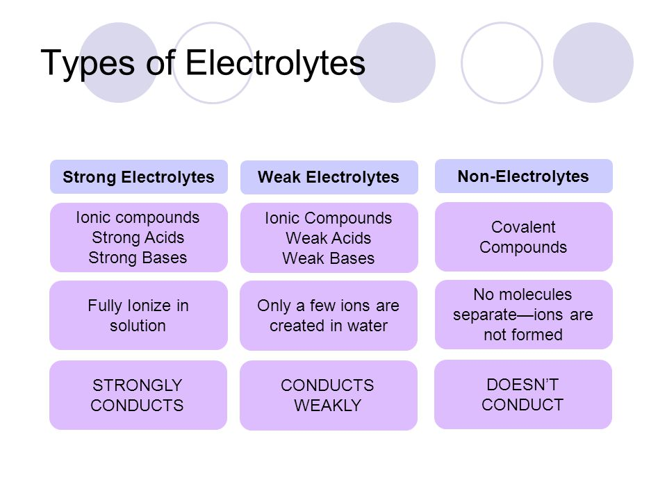 Types of Electrolytes Strong Electrolytes Weak Electrolytes