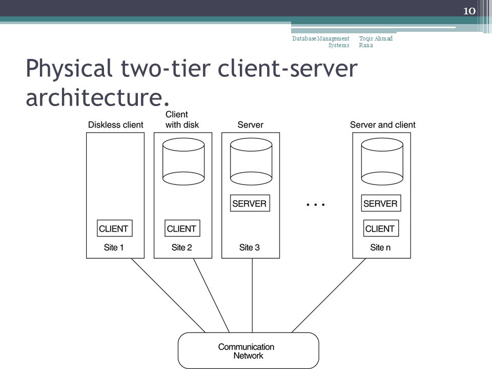 Centralized and Client/Server Architecture and