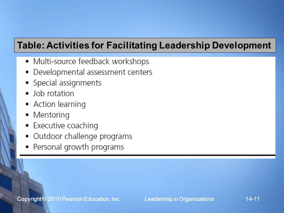 Table: Activities for Facilitating Leadership Development