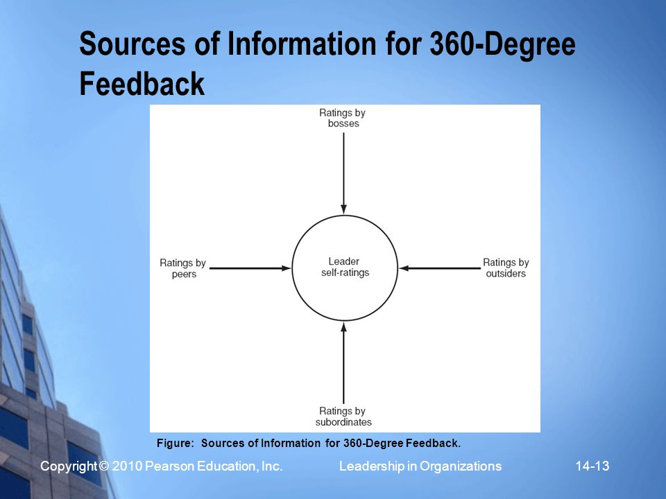 Sources of Information for 360-Degree Feedback