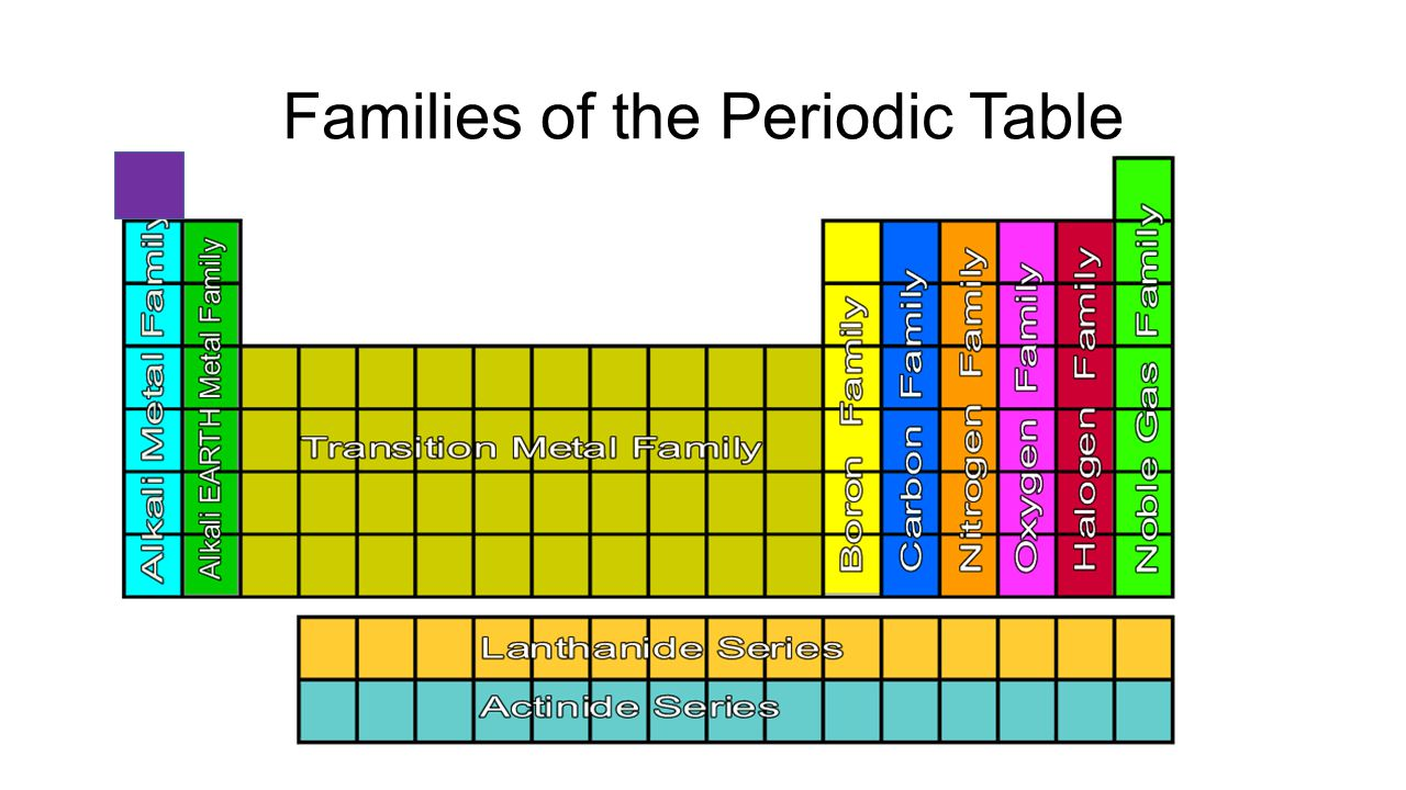 Organization Of The Elements Families And Periods Of The Periodic