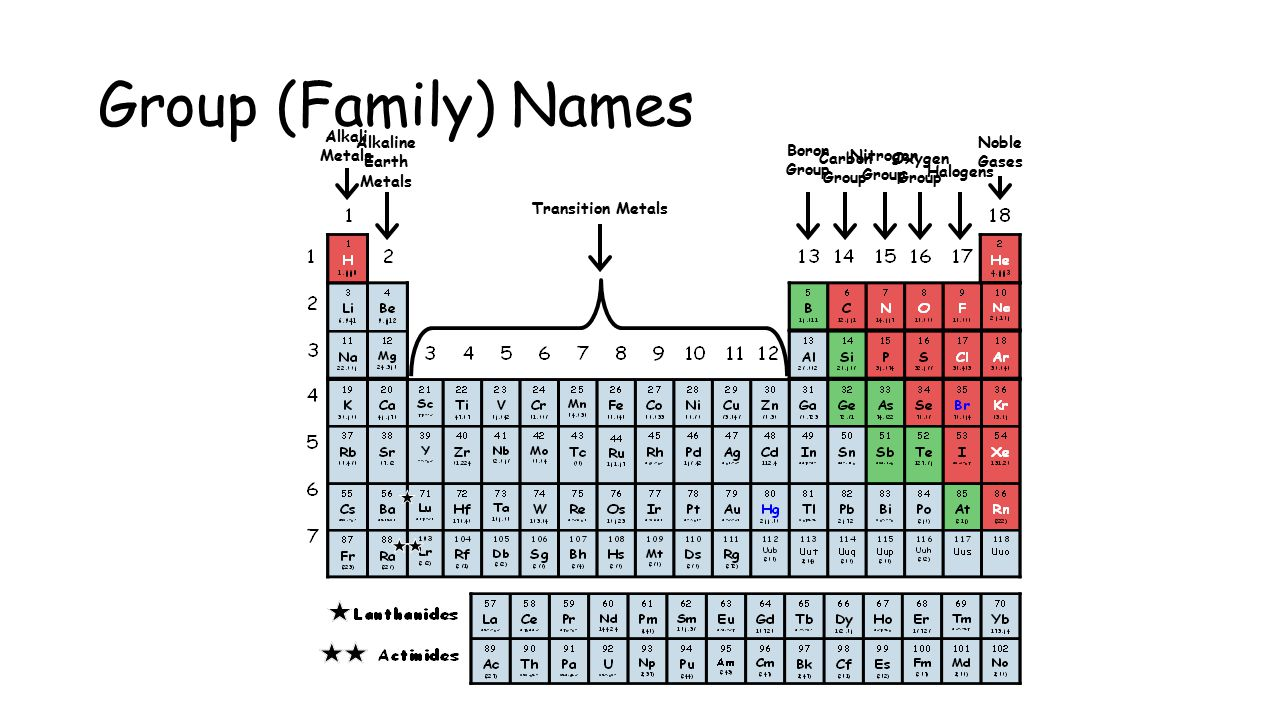 Organization of the elements families and periods of the periodic group family names alkali metals alkaline earth metals noble gases urtaz Images