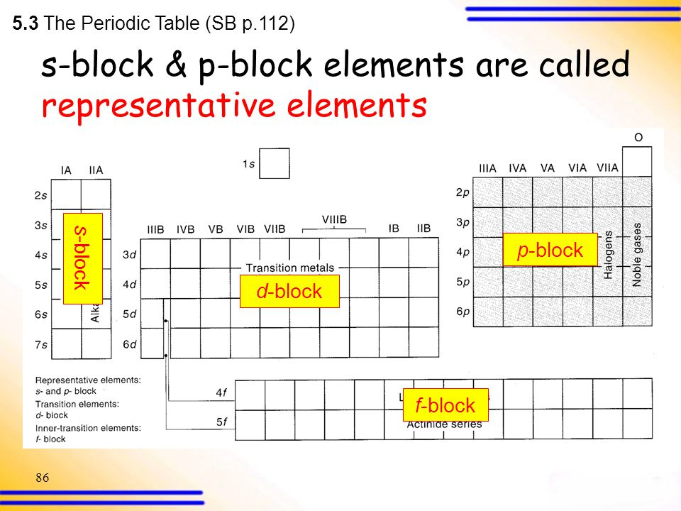 Electronic Configurations Ppt Download