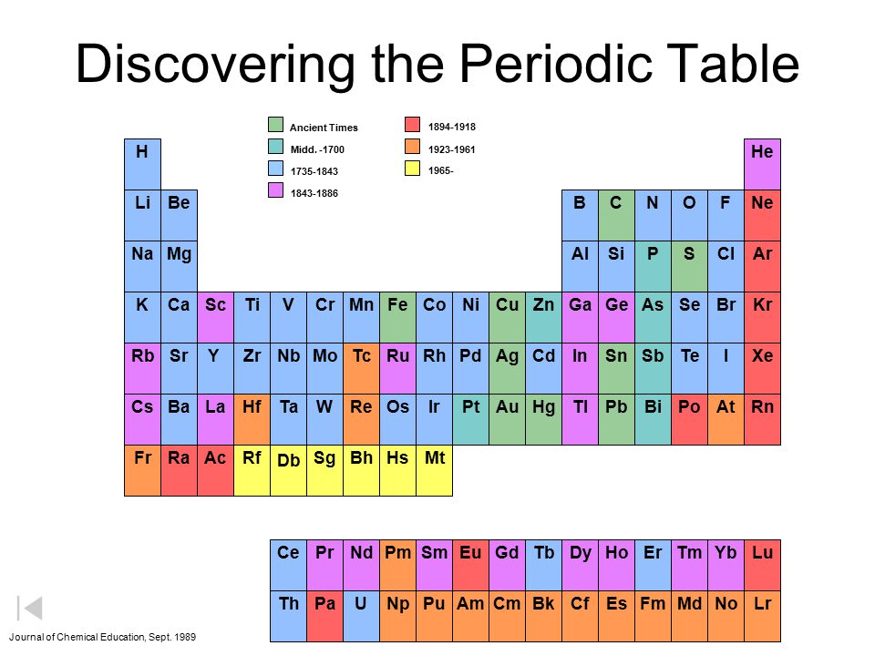 Periodic table of the elements ppt download discovering the periodic table urtaz Choice Image