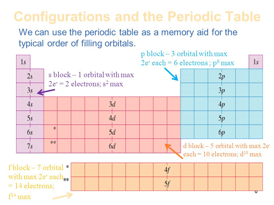 Periodic properties of the elements ppt video online download configurations and the periodic table urtaz Image collections