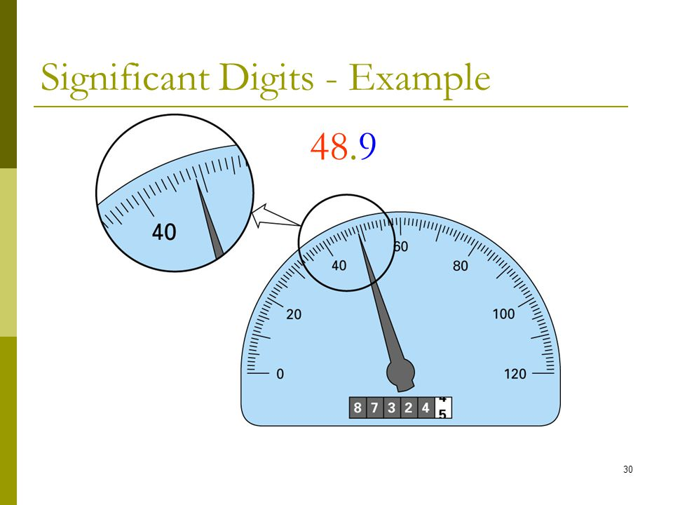 Significant Digits - Example