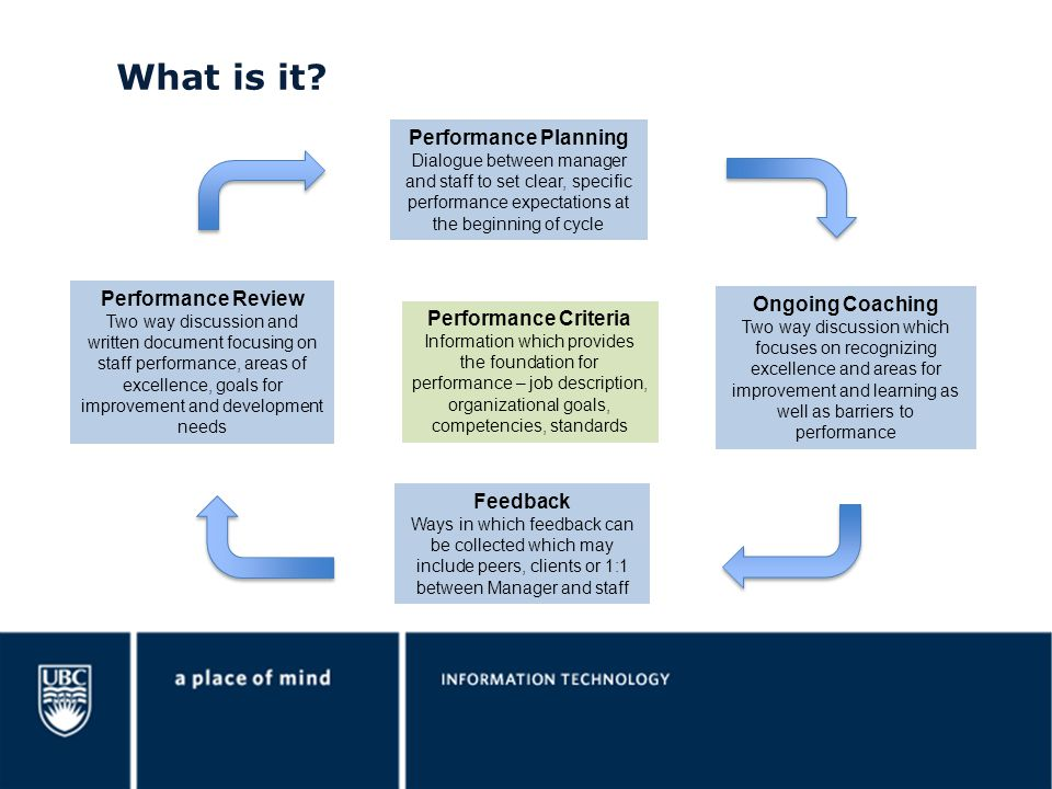 what is it performance planning performance review ongoing coaching