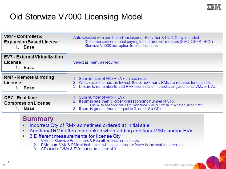 IBM Storwize V7000  Gen  2 & V5000  Ordering Guide Version 7