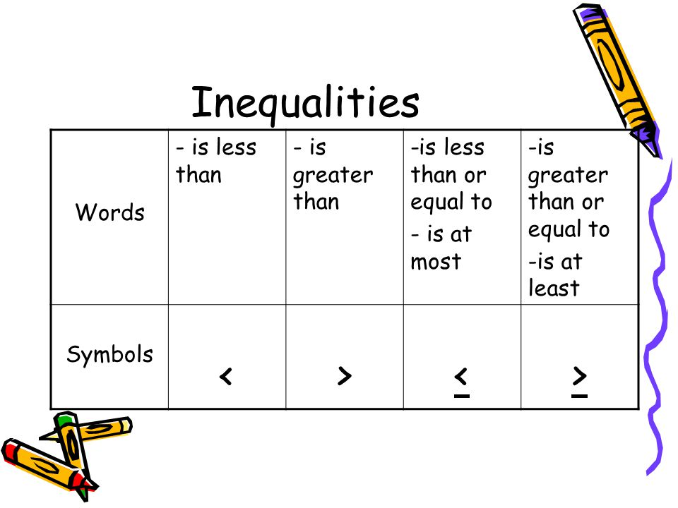 Course 2 Inequalities Objectives Ppt Video Online Download