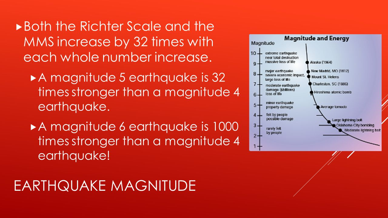 Both the Richter Scale and the MMS increase by 32 times with each whole number increase.