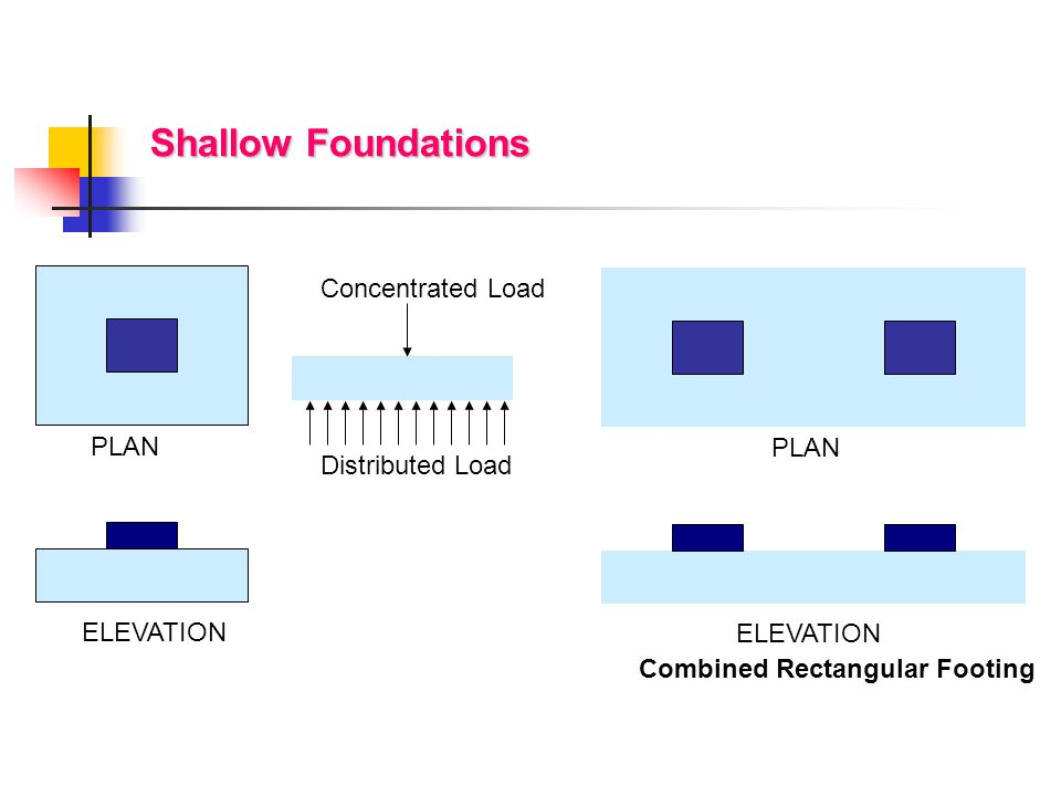 Shallow Foundations Concentrated Load PLAN PLAN Distributed Load