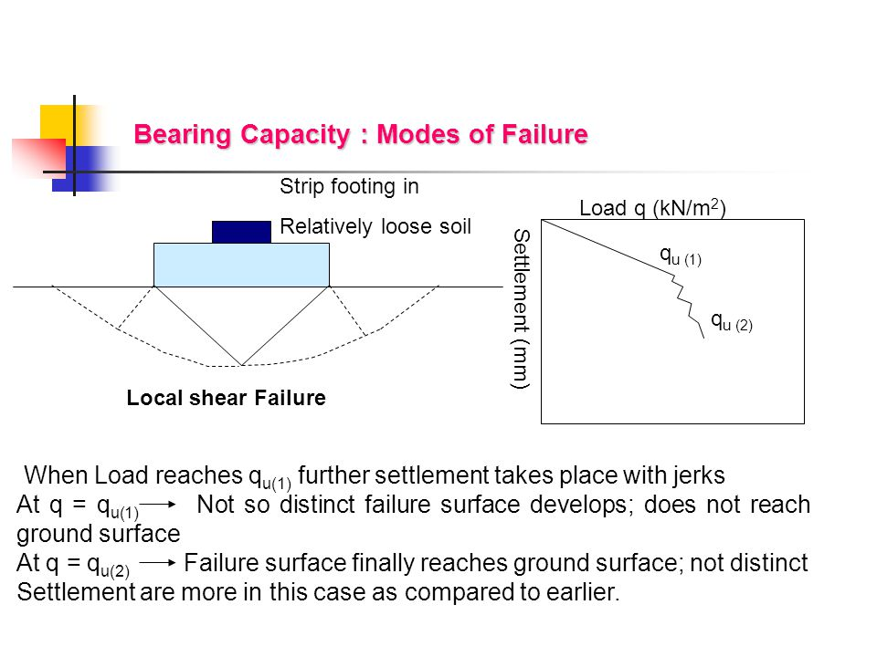 Bearing Capacity : Modes of Failure