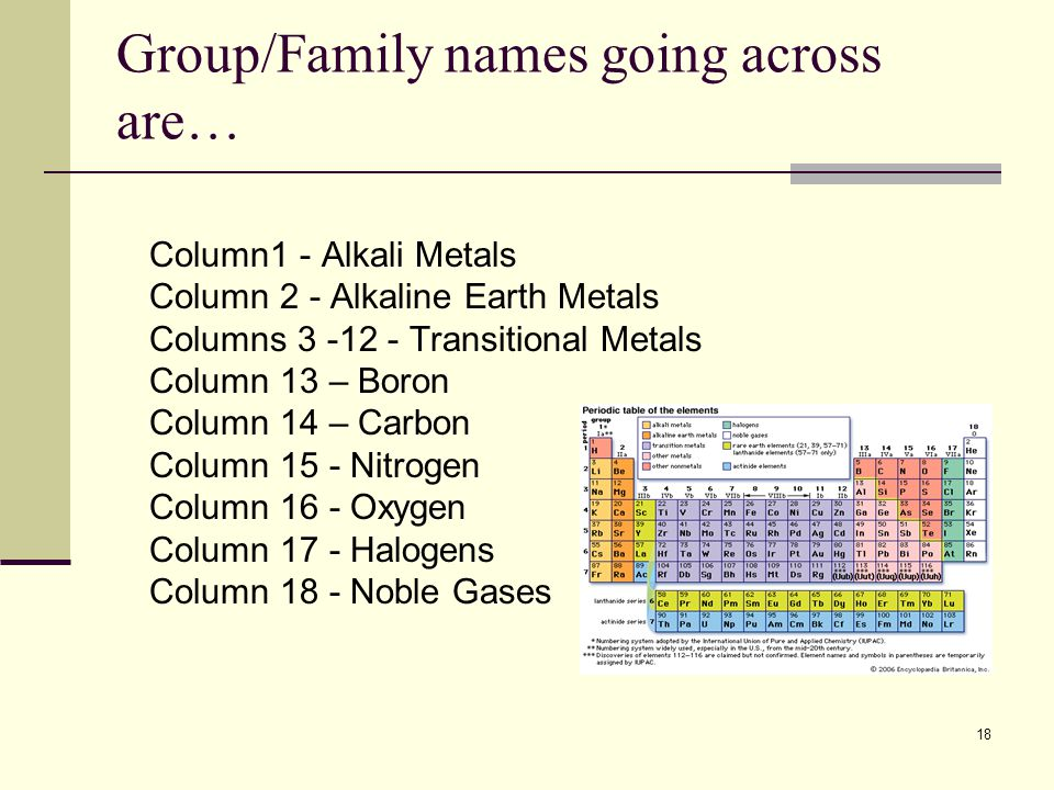 Chemical elements and the periodic table ppt video online download groupfamily names going across are urtaz Images