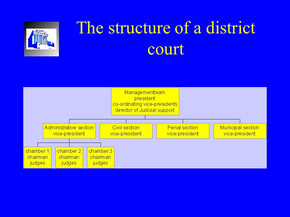The structure of a district court