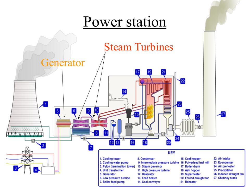 Power station Steam Turbines Generator
