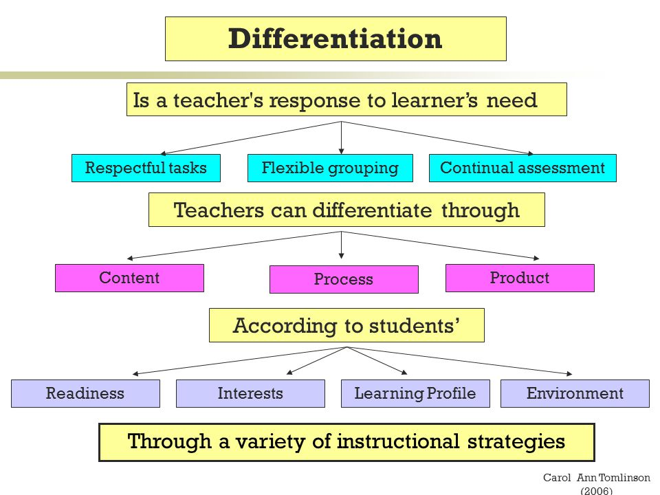 Differentiated Instruction Carol Ann Tomlinson Image Collections