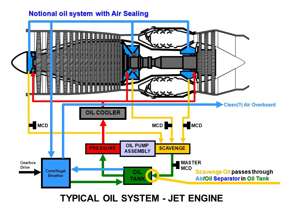 Distribution And Lubrication Ppt Video Online Download. Typical Oil System Jet Engine. Wiring. Jet Engine Diagram Oil On At Scoala.co