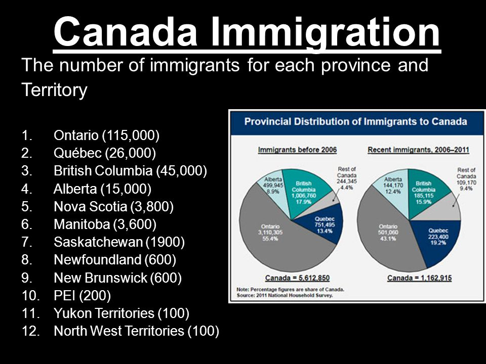 Canada Immigration The number of immigrants for each province and