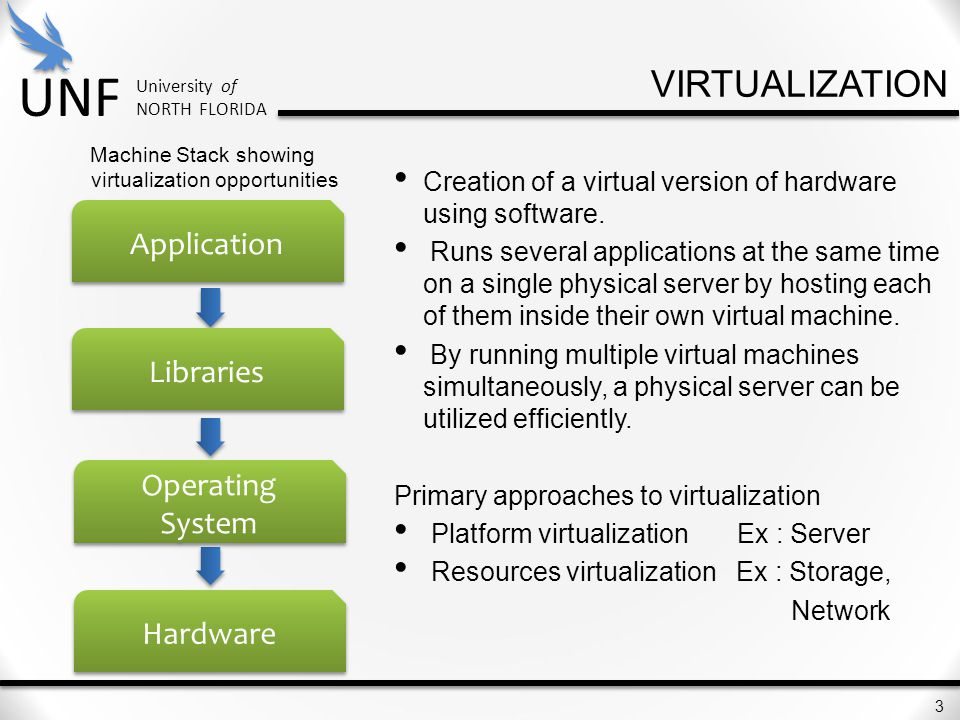 virtualization Application Libraries Operating System Hardware