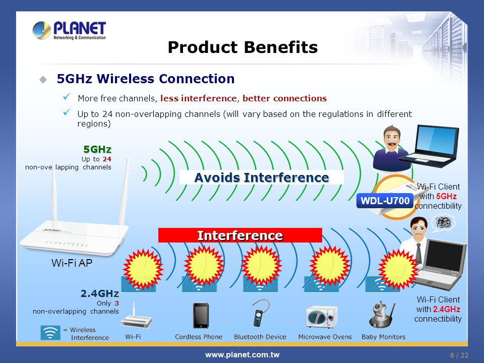Product Benefits 5GHz Wireless Connection Avoids Interference