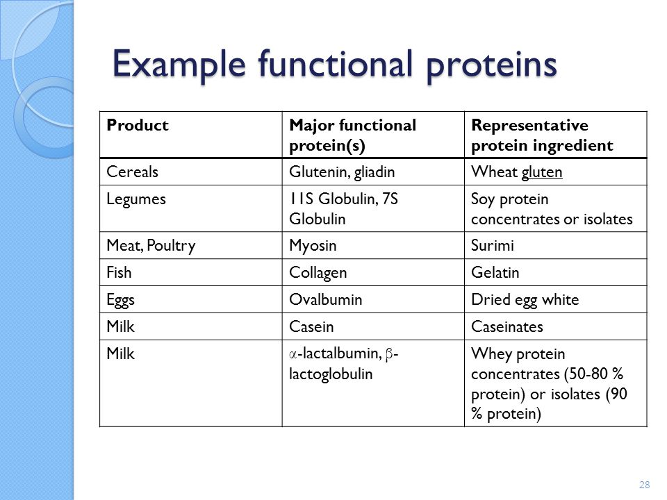 presence and amount of protein in a food sample essay Food lab title food lab abstract the aim of this report is to see if the any of the four food apple sauce, carrot juice, cracker juice, and turkey juice contain protein, starch, or sugar.