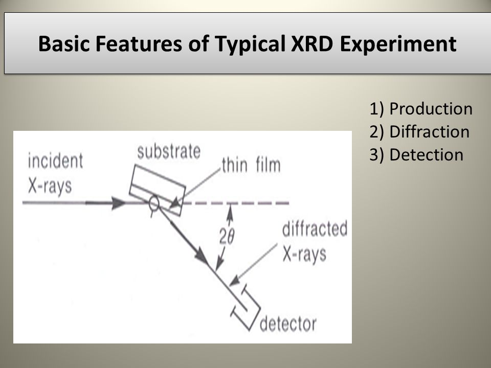 Submitted by nardev kumar bajaj roll no group c ppt video online basic features of typical xrd experiment ccuart Images