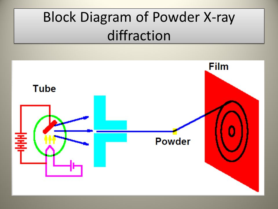 powder x ray diffraction X-ray powder diffraction (xrd) is a rapid analytical technique primarily used for phase identification of a crystalline material and can provide information on unit cell dimensions the analyzed material is finely ground, homogenized, and average bulk composition is determined x-ray diffraction has been.