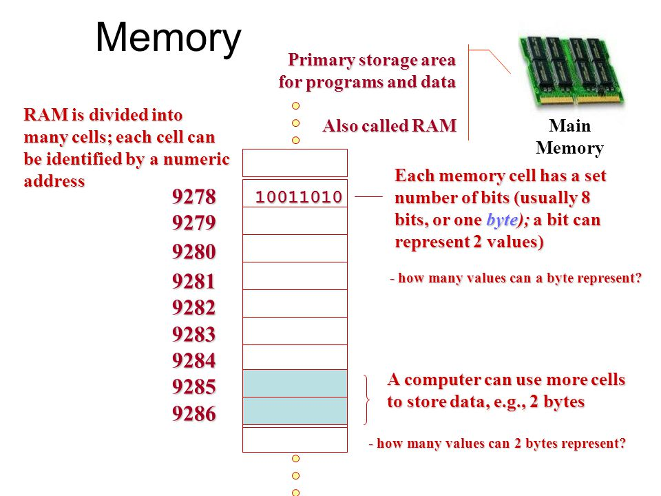 Memory Primary storage area for programs and data. Also called RAM.
